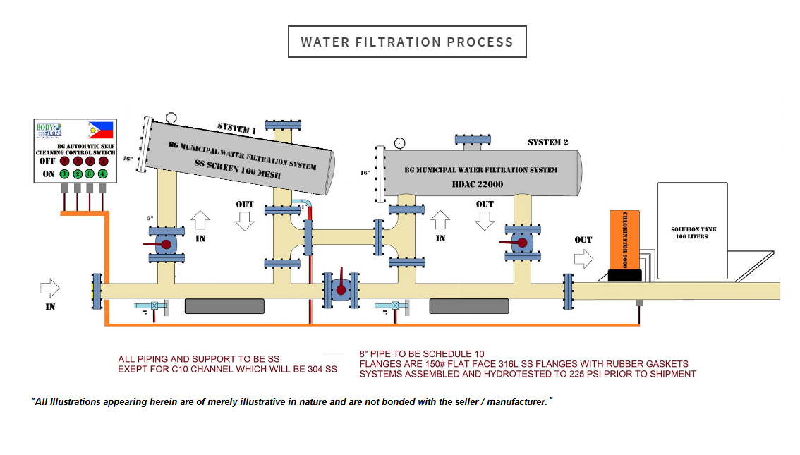water filteration process